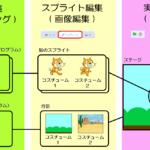 スクラッチのプログラミングスタイル1